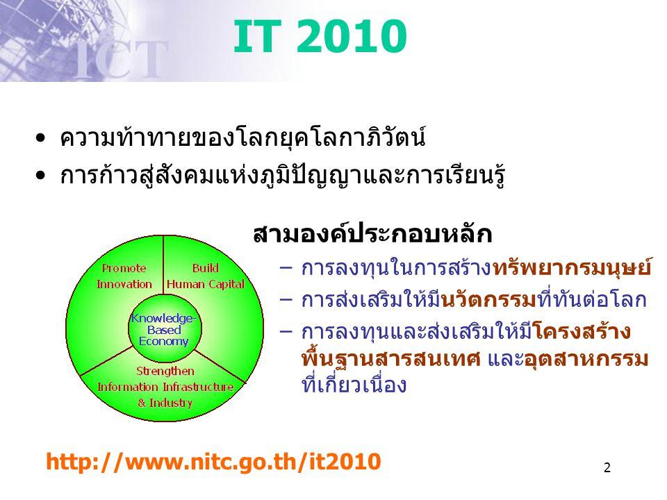 2 IT 2010 •ความท้าทายของโลกยุคโลกาภิวัตน์ •การก้าวสู่สังคมแห่งภูมิปัญญาและการเรียนรู้ สามองค์ประกอบหลัก –การลงทุนในการสร้างทรัพยากรมนุษย์ –การส่งเสริม