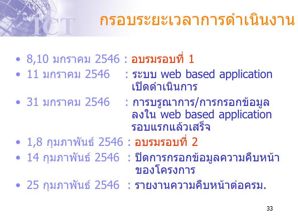 33 •8,10 มกราคม 2546 : อบรมรอบที่ 1 •11 มกราคม 2546 : ระบบ web based application เปิดดำเนินการ •31 มกราคม 2546 : การบรูณาการ/การกรอกข้อมูล ลงใน web ba