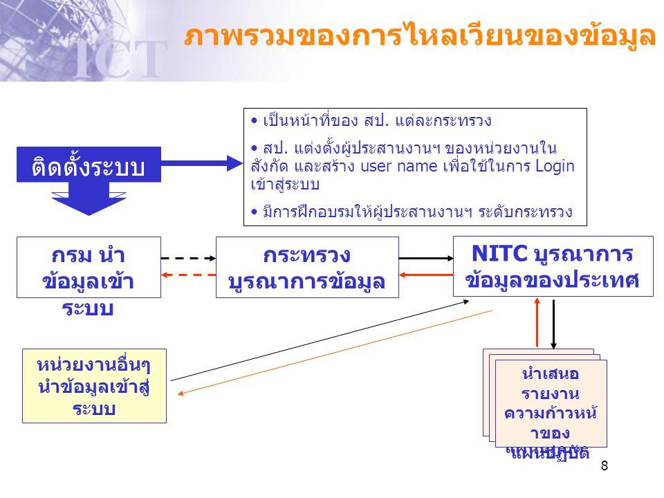 8 กรม นำ ข้อมูลเข้า ระบบ กระทรวง บูรณาการข้อมูล NITC บูรณาการ ข้อมูลของประเทศ นำเสนอ รายงาน ความก้าวหน้ าของ แผนปฏิบัติ ภาพรวมของการไหลเวียนของข้อมูล