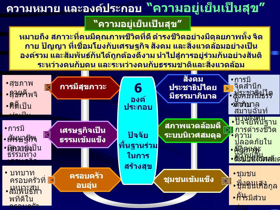 13 ความหมาย และองค์ประกอบ ความอยู่เย็นเป็นสุข ความอยู่เย็นเป็นสุข การมีสุขภาวะ เศรษฐกิจเป็น ธรรมเข้มแข็ง ครอบครัว อบอุ่น สังคม ประชาธิปไตย มีธรรมาภิบาล สภาพแวดล้อมดี ระบบนิเวศสมดุล ชุมชนเข้มแข็ง หมายถึง สภาวะที่คนมีคุณภาพชีวิตที่ดี ดำรงชีวิตอย่างมีดุลยภาพทั้ง จิต กาย ปัญญา ที่เชื่อมโยงกับเศรษฐกิจ สังคม และสิ่งแวดล้อมอย่างเป็น องค์รวม และสัมพันธ์กันได้ถูกต้องดีงาม นำไปสู่การอยู่ร่วมกันอย่างสันติ ระหว่างคนกับคน และระหว่างคนกับธรรมชาติและสิ่งแวดล้อม • สุขภาพ กายดี • สุขภาพจิ ตดี • คิดเป็น ทำเป็น • การมี สัมมาชีพ • เศรษฐกิจ เข้มแข็ง • มีความเป็น ธรรมทาง เศรษฐกิจ • บทบาท ครอบครัวที่ เหมาะสม • สัมพันธภา พที่ดีใน ครอบครัว • ชุมชน พึ่งตนเอง • ชุมชนเกื้อกูล กัน • การมีส่วน ร่วม • ปัจจัยพื้นฐาน การดำรงชีวิต • ความ ปลอดภัยใน ชีวิตและ ทรัพย์สิน • คุณภาพ สิ่งแวดล้อมดี • ระบบนิเวศสมดุล • การมี จิตสำนึก ประชาธิปไต ย • สังคมที่มีธรร มาภิบาล • ความ สมานฉันท์ ทางสังคม 6 องค์ ประกอบ ปัจจัย พื้นฐานร่วม ในการ สร้างสุข