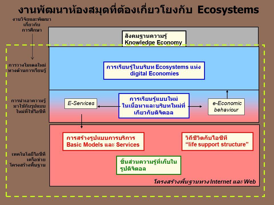 สังคมฐานความรู้ Knowledge Economy งานพัฒนาห้องสมุดที่ต้องเกี่ยวโยงกับ Ecosystems การเรียนรู้ในบริบท Ecosystems แห่ง digital Economies การวางโมเดลใหม่