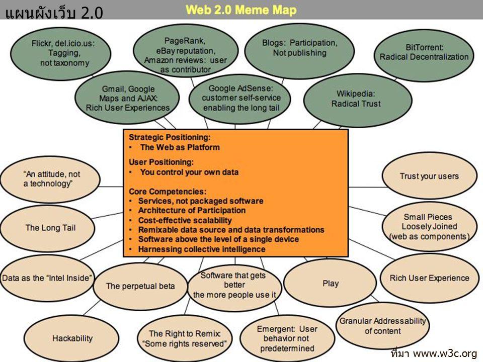 แผนผังเว็บ 2.0 ที่มา www.w3c.org