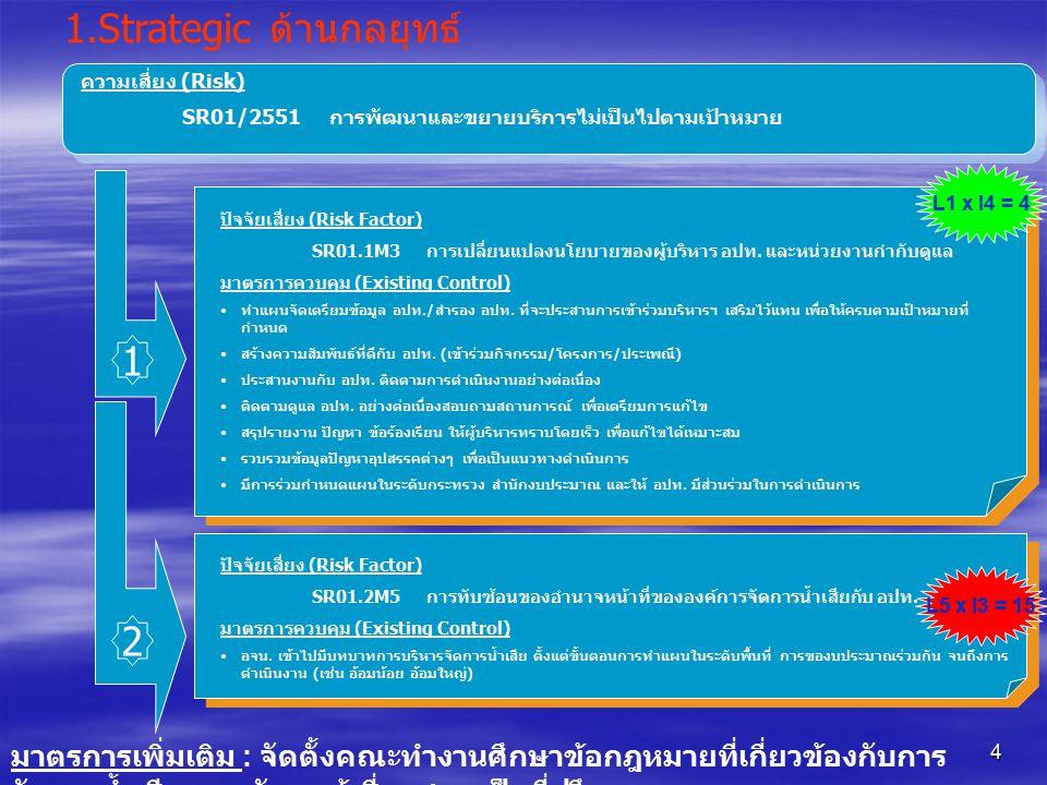 5 2.Operation ด้านปฏิบัติการ ความเสี่ยง (Risk) OR01/2551 ประสิทธิภาพในการดูแลระบบบำบัดน้ำเสีย ปัจจัยเสี่ยง (Risk Factor) SR01.1M1 บุคลกร ด้านเทคนิคไม่เพียงพอ มาตรการควบคุม (Existing Control) •ขออนุมัติ จากกรรมการบริหารให้เพิ่มเจ้าหน้าที่ด้านเทคนิค •ฝึกอบรมบุคลากรด้านอื่นให้มีความรู้ด้านเทคนิค •จ้าง Outsource ปัจจัยเสี่ยง (Risk Factor) OR01.2M3 การเบิกจ่ายเงินงบประมาณค่าO&Mไม่เป็นไปตามแผน งบประมาณ มาตรการควบคุม (Existing Control) •ประชุมติดตามงานทุกเดือน จัดทำระบบรายงานผลการปฎิบัติงานของโครงการแบบ Online เพื่อติดตามการเคลื่อนไหวของโครงการทั้งหมด 2 1 L5 x I3 = 15 มาตรการเพิ่มเติม : เร่งรัดให้มีการบรรจุบุคลากรด้านเทคนิค มาตรการเพิ่มเติม : กวดขันให้เจ้าหน้าที่โครงการรายงานข้อมูลการ ดำเนินงานและการเบิกจ่ายเงินเข้าระบบ Online