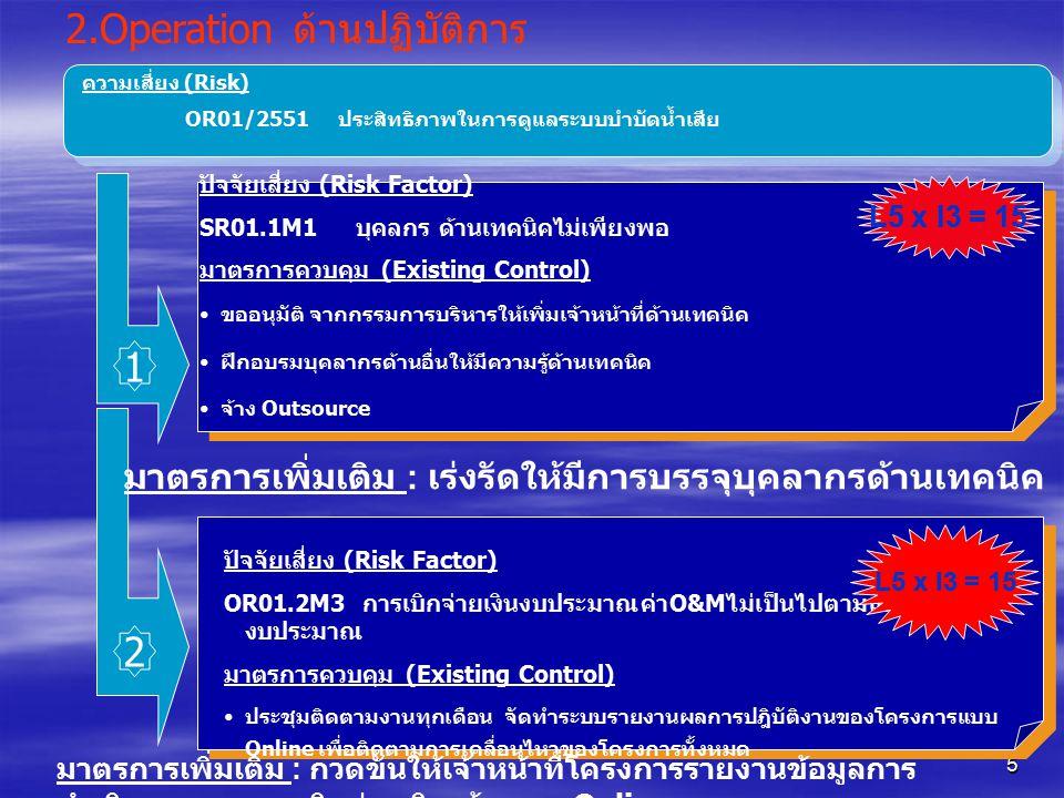 5 2.Operation ด้านปฏิบัติการ ความเสี่ยง (Risk) OR01/2551 ประสิทธิภาพในการดูแลระบบบำบัดน้ำเสีย ปัจจัยเสี่ยง (Risk Factor) SR01.1M1 บุคลกร ด้านเทคนิคไม่