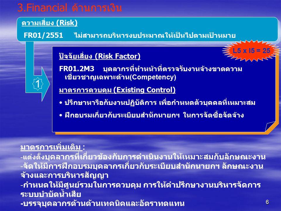 7 3.Financial ด้านการเงิน ความเสี่ยง (Risk) FR01/2551 ไม่สามารถบริหารงบประมาณให้เป็นไปตามเป้าหมาย ปัจจัยเสี่ยง (Risk Factor) FR01.4M3 เริ่มดำเนินงานล่าช้ากว่าแผนที่กำหนดไว้ มาตรการควบคุม (Existing Control) • ภายนอก - ประสาน อปท.