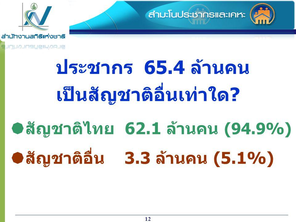 12  สัญชาติไทย 62.1 ล้านคน (94.9%)  สัญชาติอื่น 3.3 ล้านคน (5.1%) ประชากร 65.4 ล้านคน เป็นสัญชาติอื่นเท่าใด?