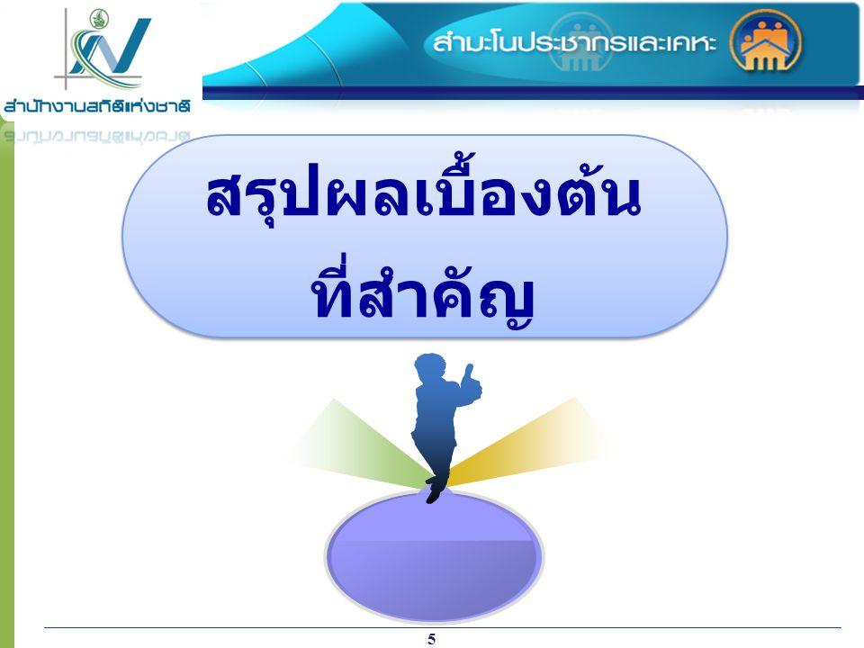 6 ประชากรที่อาศัยอยู่ในประเทศไทย ณ วันสำมะโน (1 กันยายน พ.ศ.2553) 65.4 ล้านคน