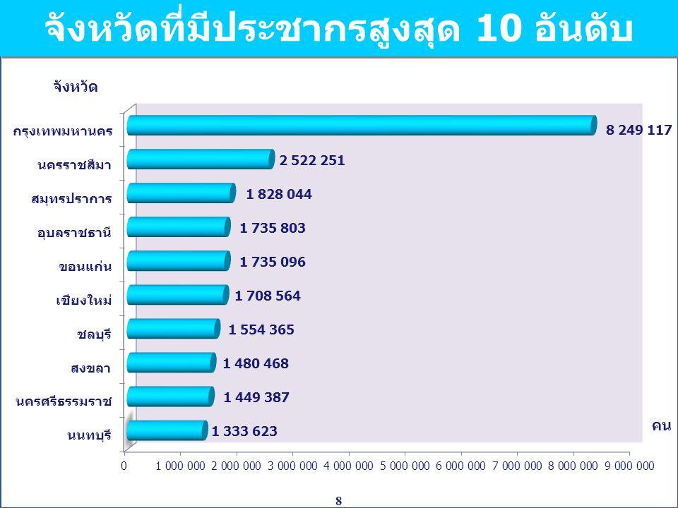 9 การกระจายตัวของประชากร เขตการปกครองปี 2553ปี 2543 ในเขตเทศบาล45.731.1 นอกเขตเทศบาล54.368.9