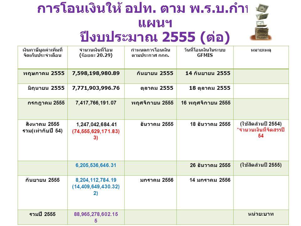 เงินภาษีมูลค่าเพิ่มที่ จัดเก็บประจำเดือน จำนวนเงินที่โอน ( ร้อยละ 20.29) กำหนดการโอนเงิน ตามประกาศ กกถ.