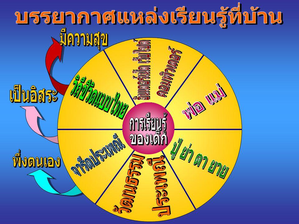 กลุ่มสาระการเรียนรู้วิทยาศาสตร์ กลุ่มสาระการเรียนรู้สังคมศึกษา ศาสนา และวัฒนธรรม กลุ่มสาระการเรียนรู้ภาษาไทย กลุ่มสาระการเรียนรู้คณิตศาสตร์