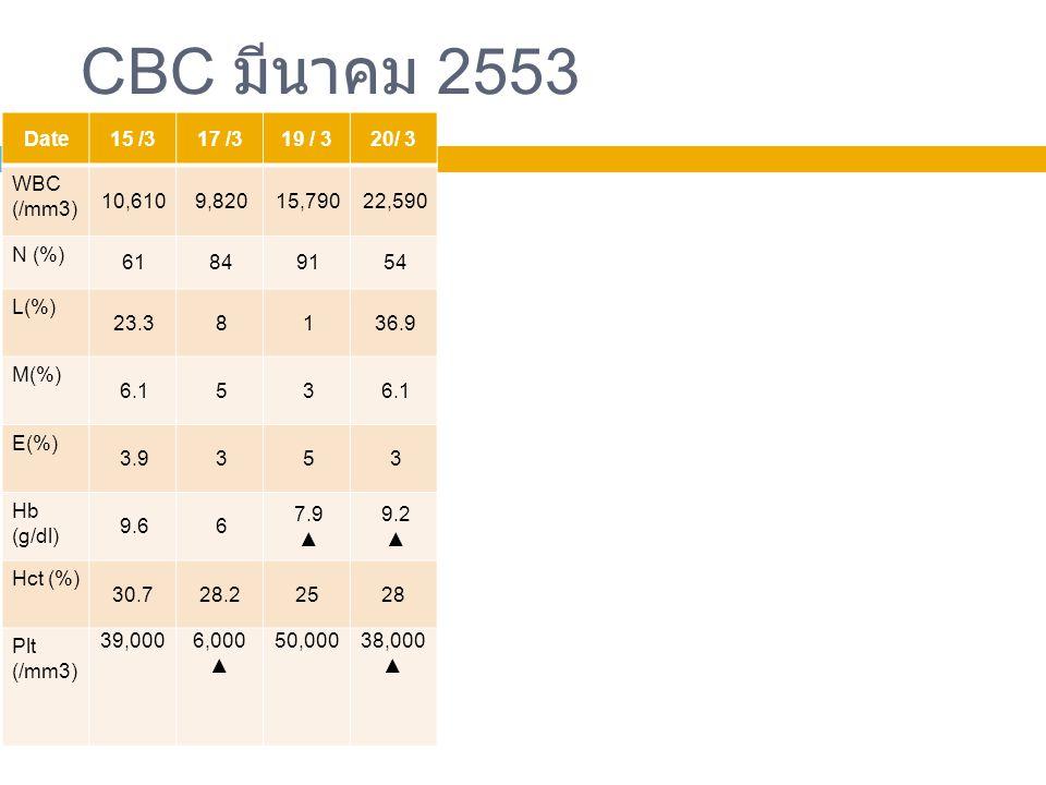 33 CBC มีนาคม 2553 Date15 /317 /319 / 320/ 3 WBC (/mm3) 10,6109,82015,79022,590 N (%) 61849154 L(%) 23.38136.9 M(%) 6.153 E(%) 3.9353 Hb (g/dl) 9.66 7