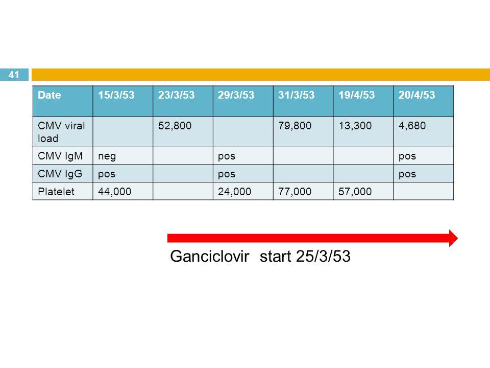 41 Date15/3/5323/3/5329/3/5331/3/5319/4/5320/4/53 CMV viral load 52,80079,80013,3004,680 CMV IgMnegpos CMV IgGpos Platelet44,00024,00077,00057,000 Ganciclovir start 25/3/53
