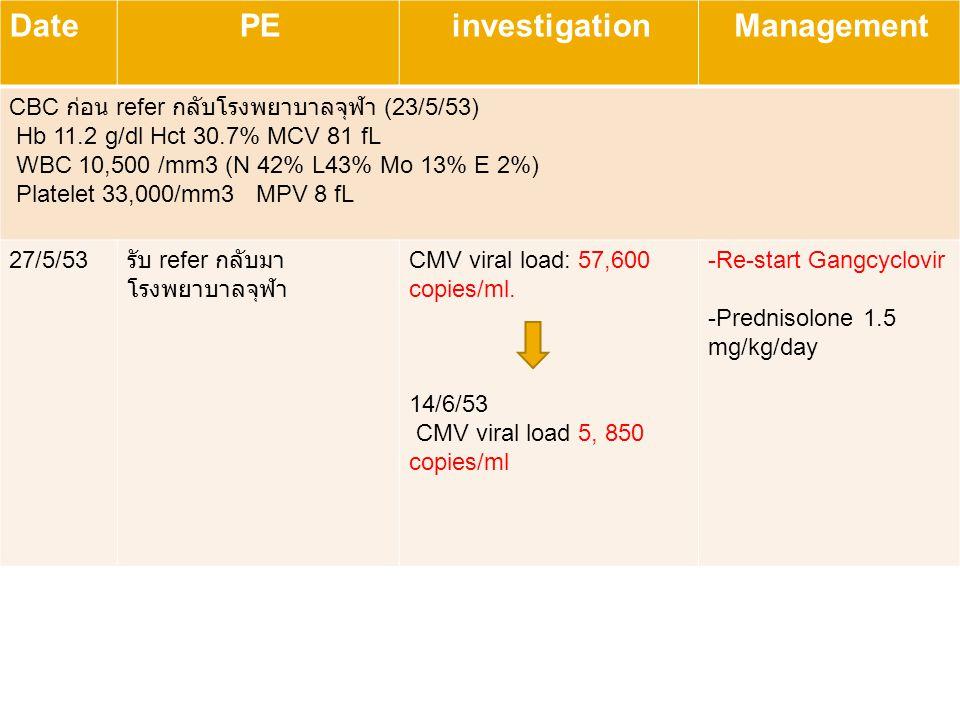 45 progress DatePEinvestigationManagement CBC ก่อน refer กลับโรงพยาบาลจุฬา (23/5/53) Hb 11.2 g/dl Hct 30.7% MCV 81 fL WBC 10,500 /mm3 (N 42% L43% Mo 1