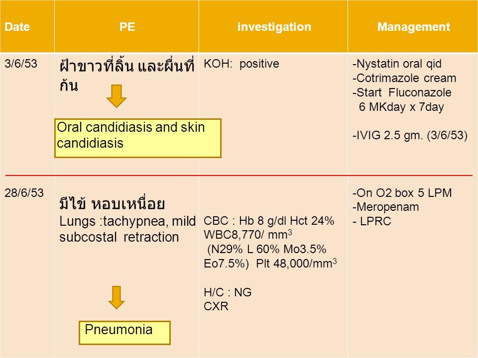 47 progress DatePEinvestigationManagement 3/6/53 28/6/53 ฝ้าขาวที่ลิ้น และผื่นที่ ก้น มีไข้ หอบเหนื่อย Lungs :tachypnea, mild subcostal retraction KOH: positive CBC : Hb 8 g/dl Hct 24% WBC8,770/ mm 3 (N29% L 60% Mo3.5% Eo7.5%) Plt 48,000/mm 3 H/C : NG CXR  Nystatin oral qid  Cotrimazole cream  Start Fluconazole 6 MKday x 7day -IVIG 2.5 gm.