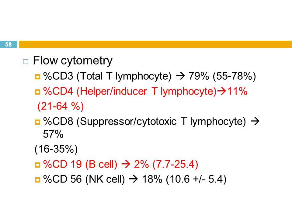 58  Flow cytometry  %CD3 (Total T lymphocyte)  79% (55-78%)  %CD4 (Helper/inducer T lymphocyte)  11% (21-64 %)  %CD8 (Suppressor/cytotoxic T lym