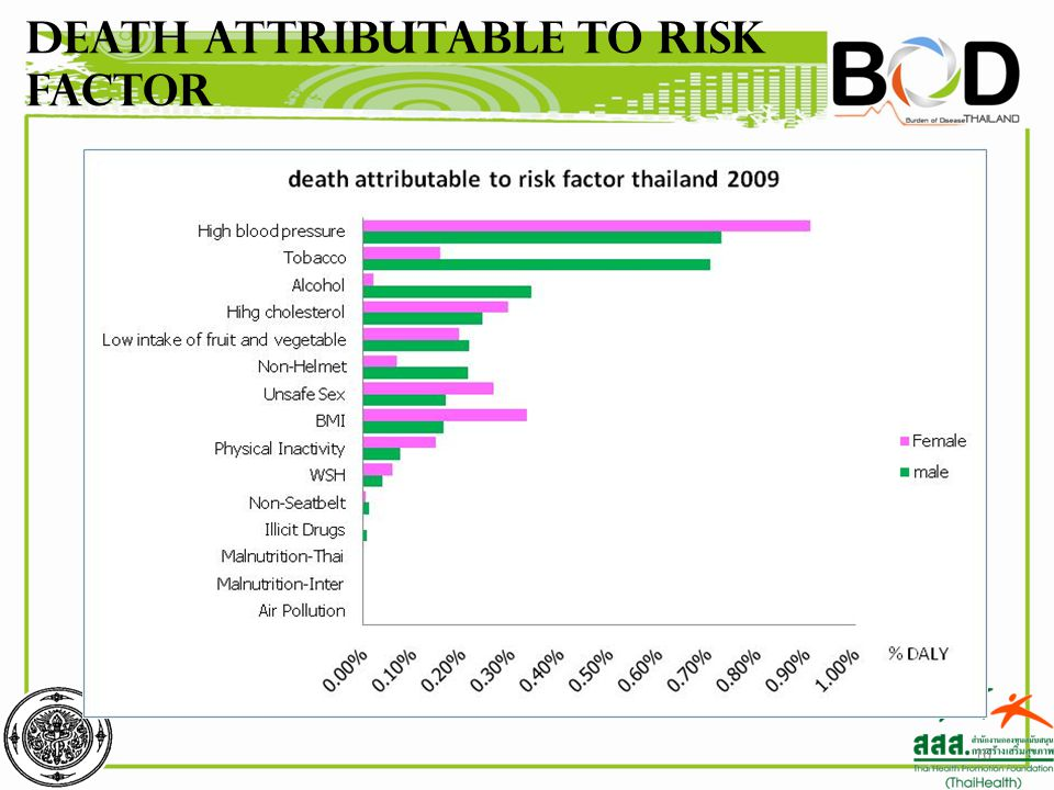 16 Death attributable to risk factor
