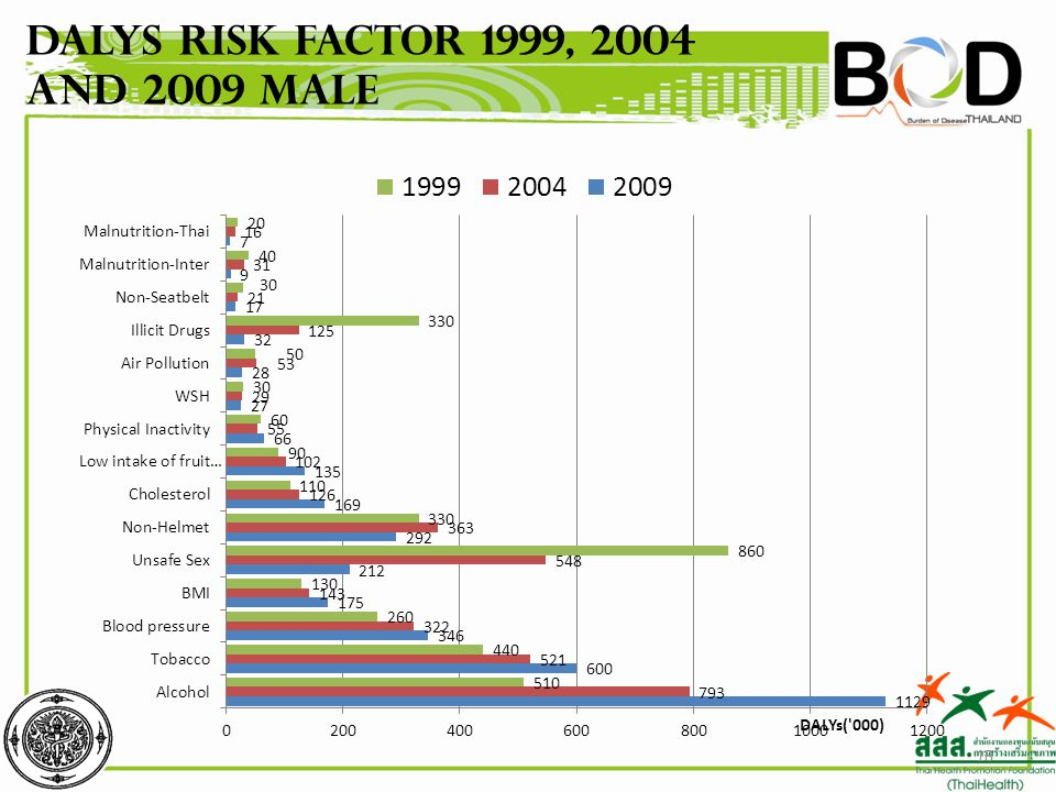 18 DALYs Risk factor 1999, 2004 and 2009 Male