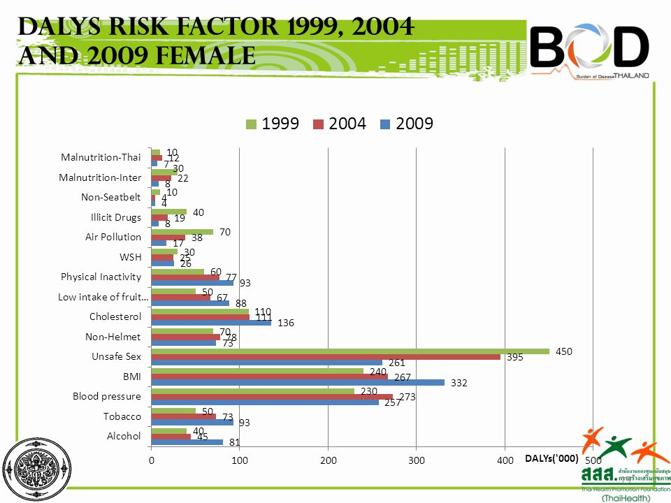 19 DALYs Risk factor 1999, 2004 and 2009 Female