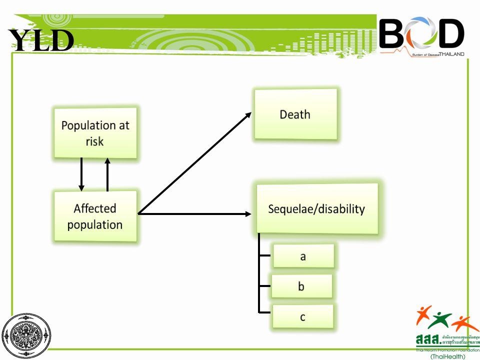 ผลการศึกษา • ปี 2552 ประชากรไทยสูญเสียปีที่ ควรจะมีชีวิตอยู่อย่างมีสุขภาพ สมบูรณ์ทั้งหมด 10.5 ล้านปี มา จากการตายก่อนวัยอันควรร้อยละ 47 • อายุสั้นกว่าอายุคาดเฉลี่ยในอุดม คติ 15 ปีในชายและ 14 ปีในหญิง