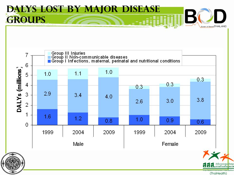 DALYs lost by major disease groups