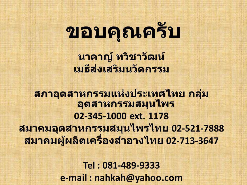 ขอบคุณครับ นาคาญ์ ทวิชาวัฒน์ เมธีส่งเสริมนวัตกรรม สภาอุตสาหกรรมแห่งประเทศไทย กลุ่ม อุตสาหกรรมสมุนไพร 02-345-1000 ext. 1178 สมาคมอุตสาหกรรมสมุนไพรไทย 0