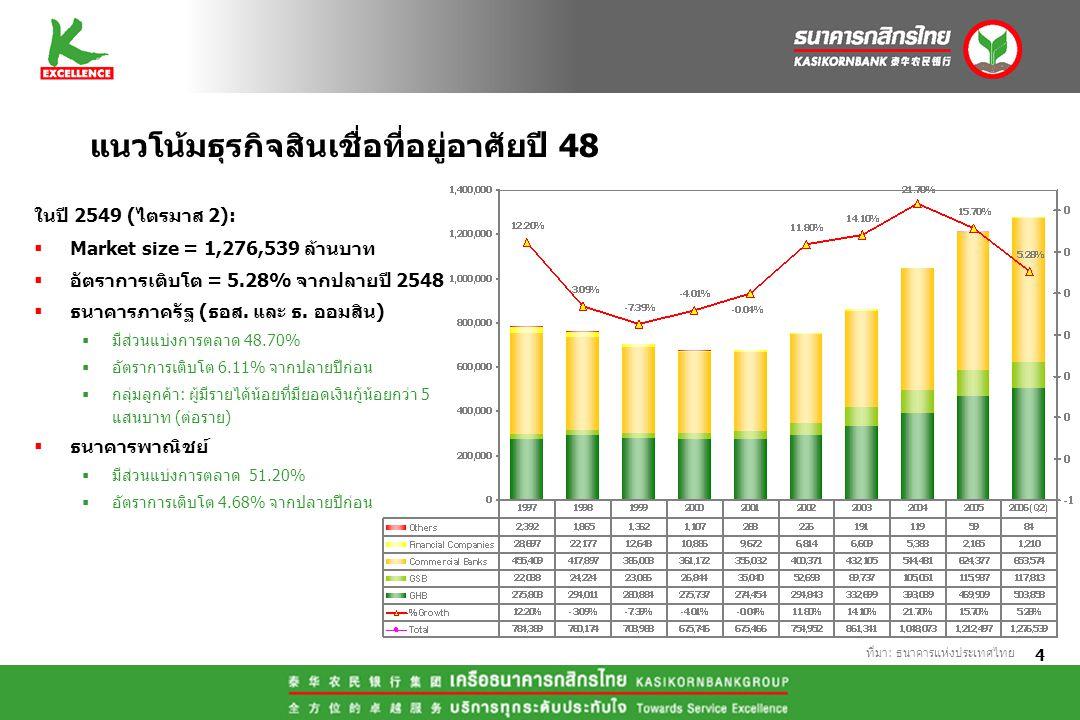 4 แนวโน้มธุรกิจสินเชื่อที่อยู่อาศัยปี 48 ที่มา: ธนาคารแห่งประเทศไทย ในปี 2549 (ไตรมาส 2):  Market size = 1,276,539 ล้านบาท  อัตราการเติบโต = 5.28% จ
