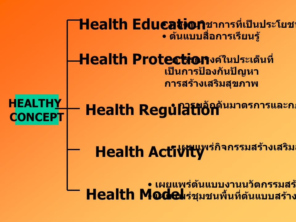 Communication for health knowledge persuasion Policy advocacy legislative Monitoring/ evaluation บทบาทของการสื่อสารสุขภาพ