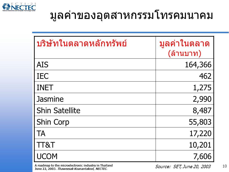 10 A roadmap to the microelectronic industry in Thailand June 22, 2003. Thaweesak Koanantakool, NECTEC. มูลค่าของอุตสาหกรรมโทรคมนาคม บริษัทในตลาดหลักท