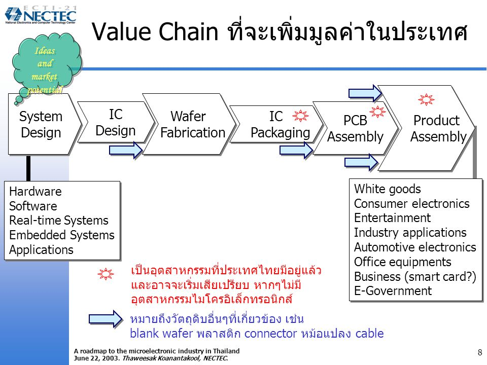 8 A roadmap to the microelectronic industry in Thailand June 22, 2003. Thaweesak Koanantakool, NECTEC. Value Chain ที่จะเพิ่มมูลค่าในประเทศ System Des