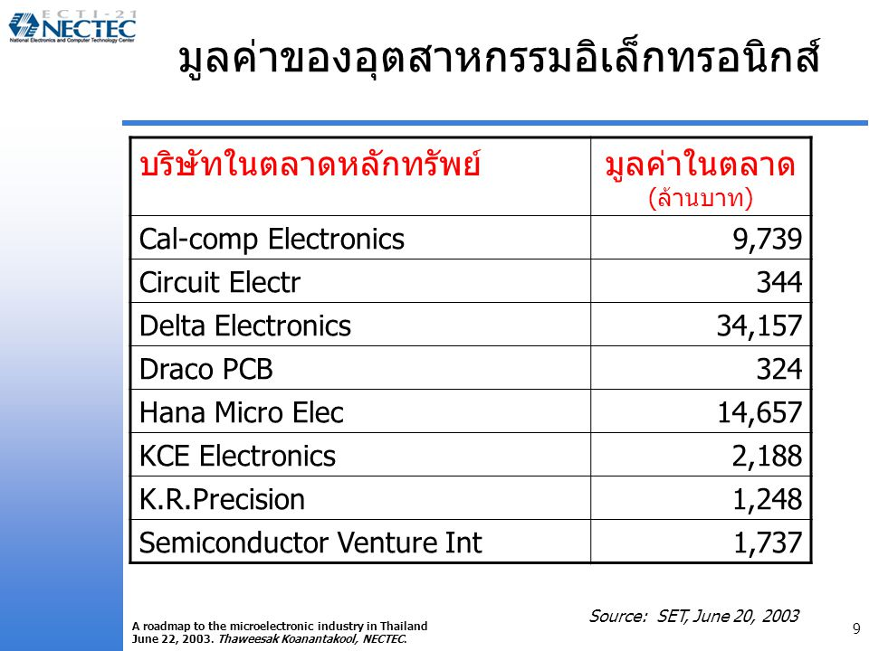 9 A roadmap to the microelectronic industry in Thailand June 22, 2003.
