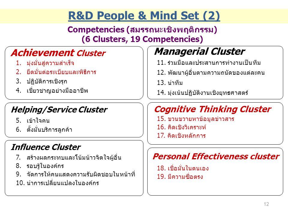 Competencies (สมรรถนะเชิงพฤติกรรม) (6 Clusters, 19 Competencies) Achievement Cluster 1.มุ่งมั่นสู่ความสำเร็จ 2.ยึดมั่นต่อระเบียบและพิธีการ 3.ปฏิบัติกา