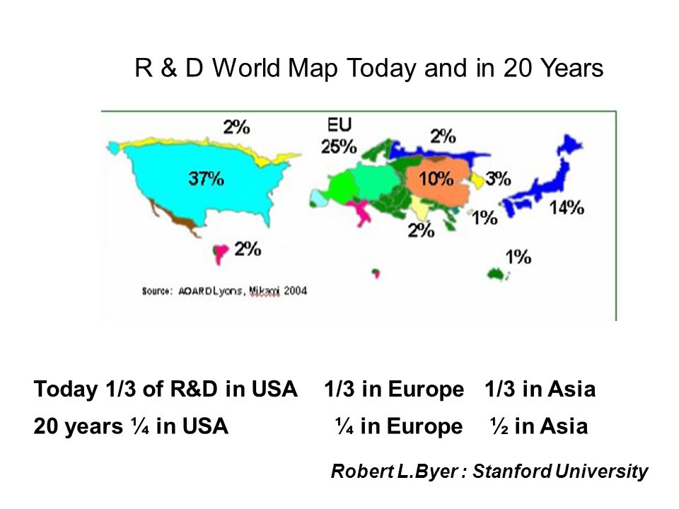 R & D World Map Today and in 20 Years Today 1/3 of R&D in USA 1/3 in Europe 1/3 in Asia 20 years ¼ in USA ¼ in Europe ½ in Asia Robert L.Byer : Stanfo