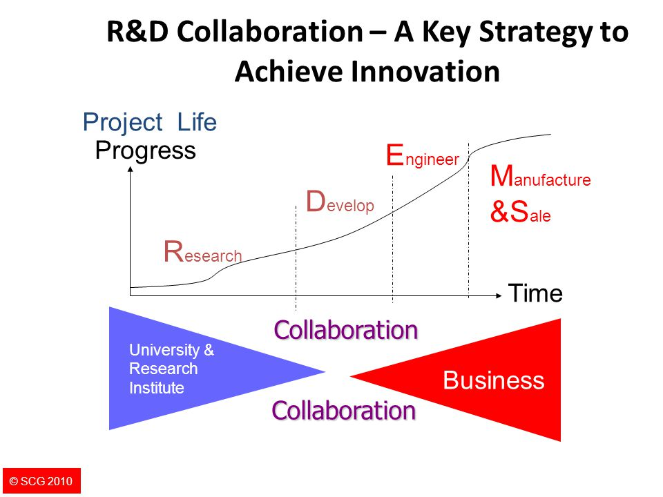 7 R&D Collaboration – A Key Strategy to Achieve Innovation Time Progress Project Life R esearch D evelop E ngineer M anufacture &S ale Business Univer