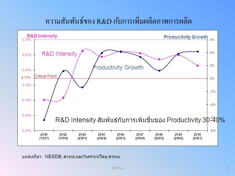 11 Critical Point 0.17% R&D Intensity สัมพันธ์กับการเพิ่มขึ้นของ Productivity 30-40% R&D Intensity Productivity Growth ความสัมพันธ์ของ R&D กับการเพิ่ม