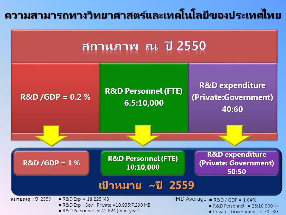 เป้าหมาย ~ปี 2559 ความสามารถทางวิทยาศาสตร์และเทคโนโลยีของประเทศไทย R&D /GDP = 0.2 % R&D Personnel (FTE) 6.5:10,000 R&D expenditure (Private:Government