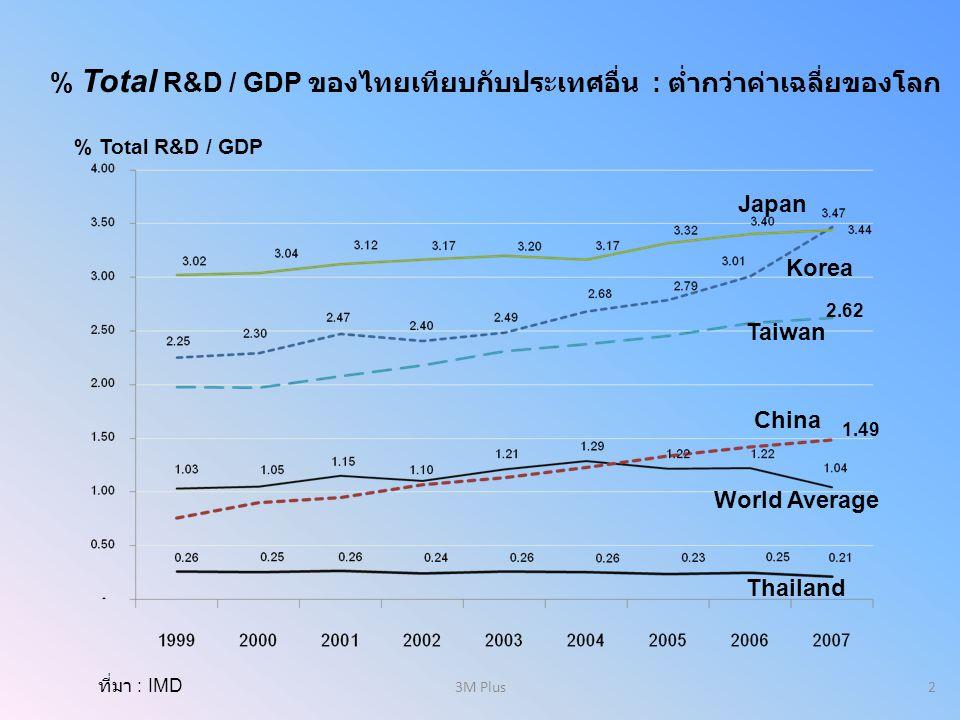 % Total R&D / GDP % Total R&D / GDP ของไทยเทียบกับประเทศอื่น : ต่ำกว่าค่าเฉลี่ยของโลก World Average ที่มา : IMD China Thailand Korea Japan Taiwan 2.62