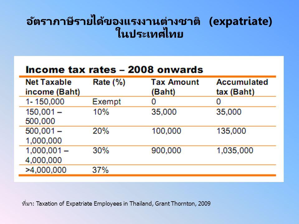อัตราภาษีรายได้ของแรงงานต่างชาติ (expatriate) ในประเทศไทย ที่มา: Taxation of Expatriate Employees in Thailand, Grant Thornton, 2009