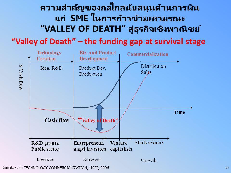 """ความสำคัญของกลไกสนับสนุนด้านการเงิน แก่ SME ในการก้าวข้ามเหวมรณะ """"VALLEY OF DEATH"""" สู่ธุรกิจเชิงพาณิชย์ """"Valley of Death"""" – the funding gap at surviva"""