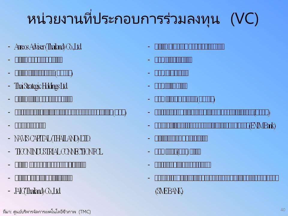 หน่วยงานที่ประกอบการร่วมลงทุน (VC) ที่มา: ศูนย์บริหารจัดการเทคโนโลยีชีวภาพ (TMC) 40