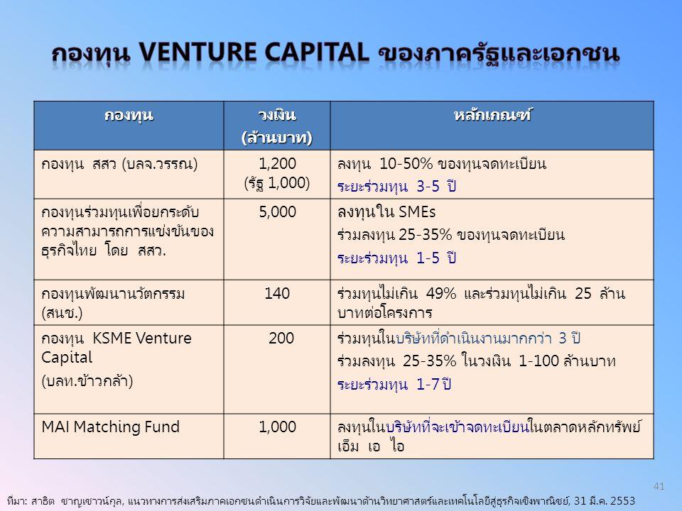 กองทุนวงเงิน(ล้านบาท)หลักเกณฑ์ กองทุน สสว (บลจ.วรรณ)1,200 (รัฐ 1,000) ลงทุน 10-50% ของทุนจดทะเบียน ระยะร่วมทุน 3-5 ปี กองทุนร่วมทุนเพื่อยกระดับ ความสา