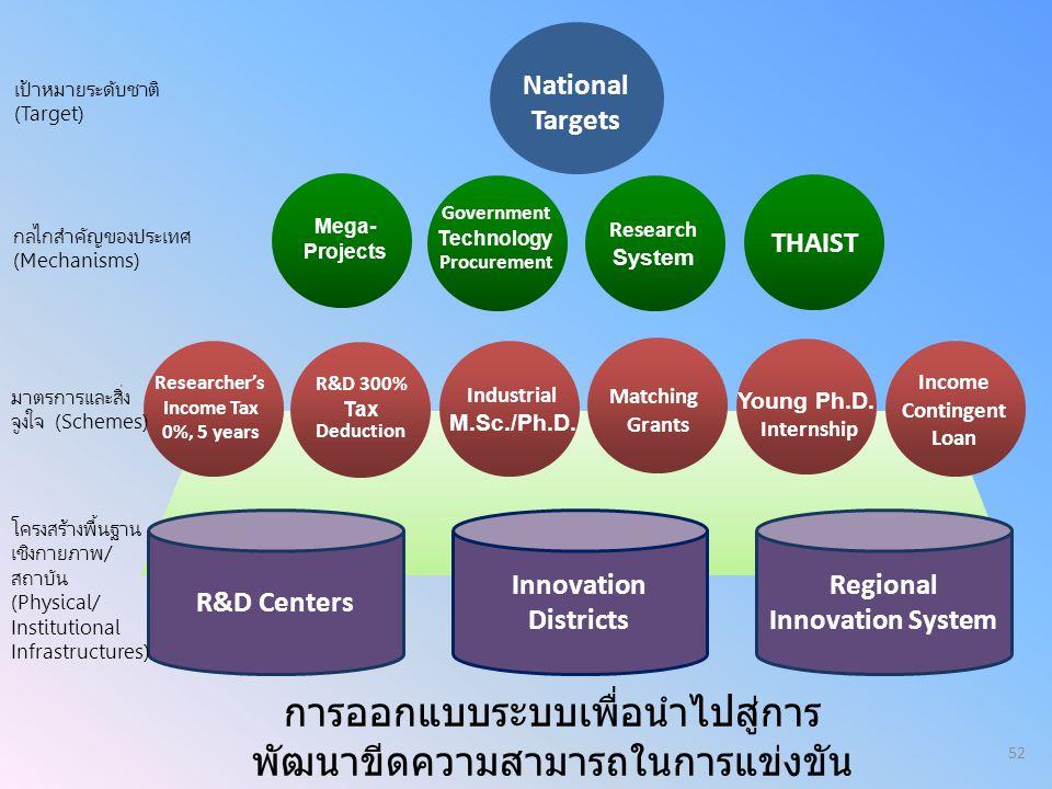 R&D Centers Innovation Districts Regional Innovation System กลไกสำคัญของประเทศ (Mechanisms) โครงสร้างพื้นฐาน เชิงกายภาพ/ สถาบัน (Physical/ Institution