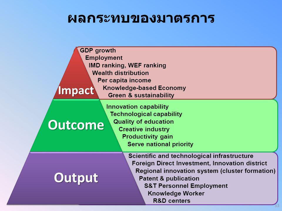 ผลกระทบของมาตรการ GDP growth Employment IMD ranking, WEF ranking Wealth distribution Per capita income Knowledge-based Economy Green & sustainability