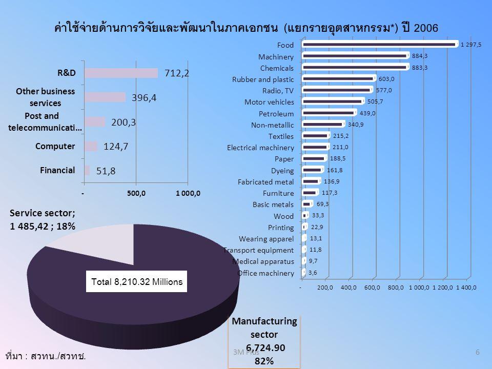 ค่าใช้จ่ายด้านการวิจัยและพัฒนาในภาคเอกชน (แยกรายอุตสาหกรรม*) ปี 2006 ที่มา : สวทน./ สวทช. Total 8,210.32 Millions 63M Plus