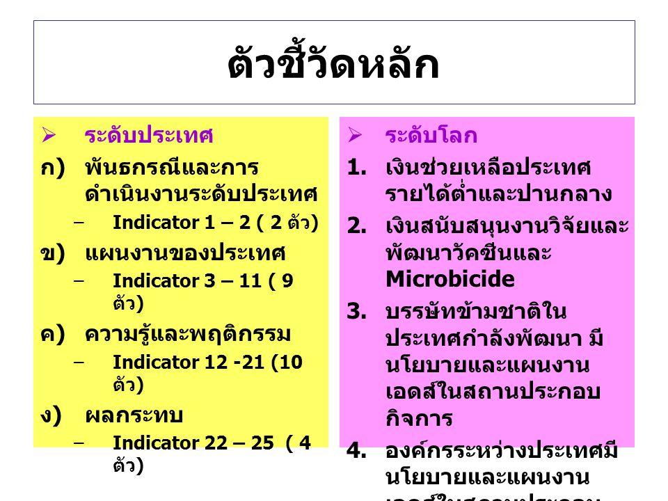 ตัวชี้วัดหลัก  ระดับประเทศ ก)พันธกรณีและการ ดำเนินงานระดับประเทศ –Indicator 1 – 2 ( 2 ตัว ) ข)แผนงานของประเทศ –Indicator 3 – 11 ( 9 ตัว ) ค)ความรู้และพฤติกรรม –Indicator 12 -21 (10 ตัว ) ง)ผลกระทบ –Indicator 22 – 25 ( 4 ตัว )  ระดับโลก  เงินช่วยเหลือประเทศ รายได้ต่ำและปานกลาง  เงินสนับสนุนงานวิจัยและ พัฒนาวัคซีนและ Microbicide  บรรษัทข้ามชาติใน ประเทศกำลังพัฒนา มี นโยบายและแผนงาน เอดส์ในสถานประกอบ กิจการ  องค์กรระหว่างประเทศมี นโยบายและแผนงาน เอดส์ในสถานประกอบ กิจการ