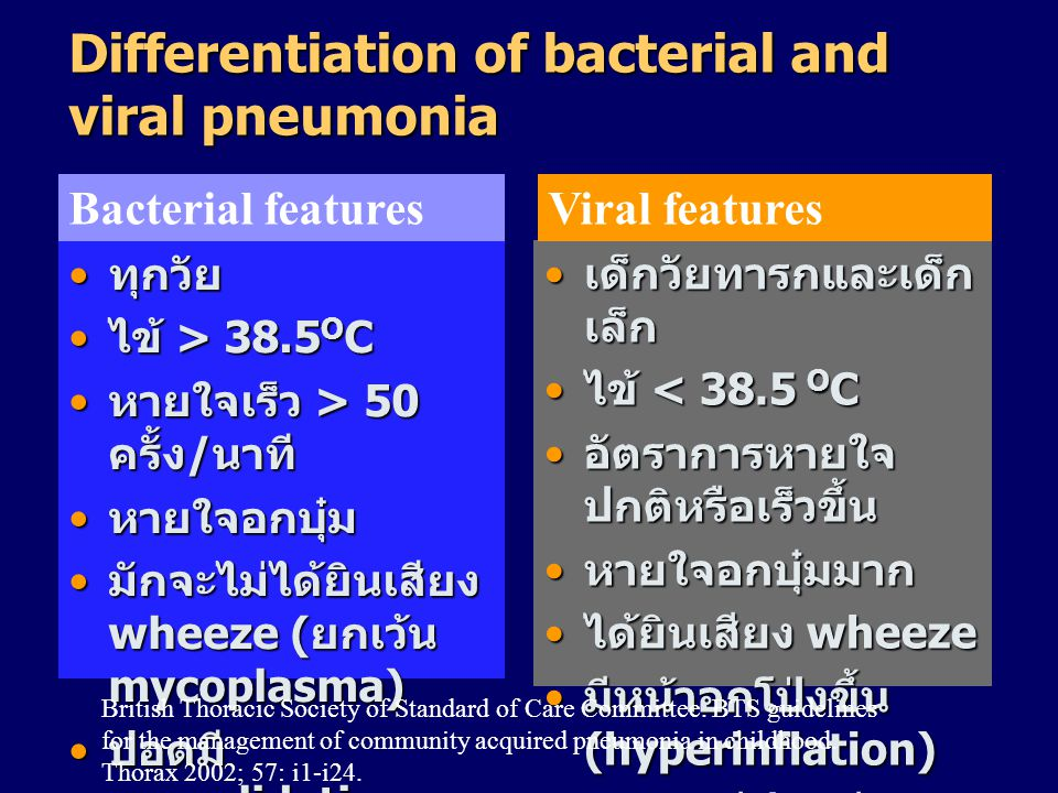 Differentiation of bacterial and viral pneumonia • ทุกวัย • ไข้ > 38.5 O C • หายใจเร็ว > 50 ครั้ง / นาที • หายใจอกบุ๋ม • มักจะไม่ได้ยินเสียง wheeze (
