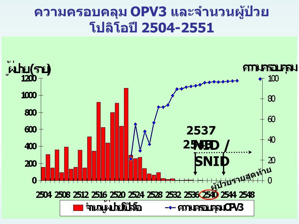 NID / SNID 2537 2543 ความครอบคลุม OPV3 และจำนวนผู้ป่วย โปลิโอปี 2504-2551 ผู้ป่วยรายสุดท้าย