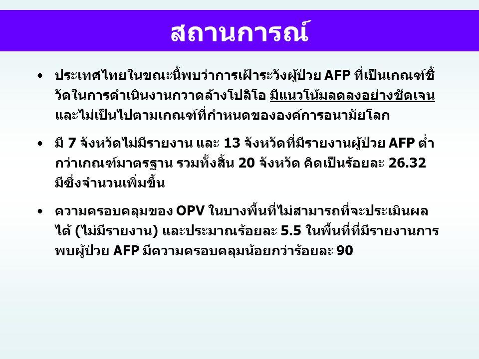•ประเทศไทยในขณะนี้พบว่าการเฝ้าระวังผู้ป่วย AFP ที่เป็นเกณฑ์ชี้ วัดในการดำเนินงานกวาดล้างโปลิโอ มีแนวโน้มลดลงอย่างชัดเจน และไม่เป็นไปตามเกณฑ์ที่กำหนดขอ
