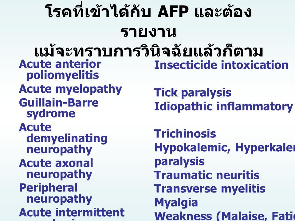Insecticide intoxication Tick paralysis Idiopathic inflammatory myopathy Trichinosis Hypokalemic, Hyperkalemic paralysis Traumatic neuritis Transverse