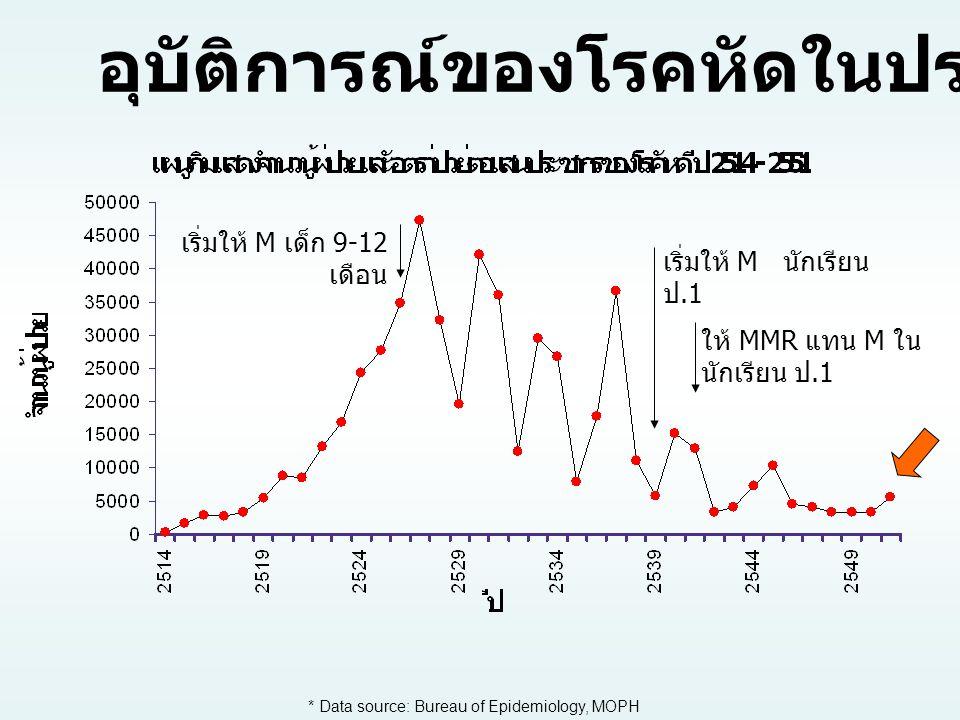 เริ่มให้ M เด็ก 9-12 เดือน เริ่มให้ M นักเรียน ป.1 ให้ MMR แทน M ใน นักเรียน ป.1 * Data source: Bureau of Epidemiology, MOPH อุบัติการณ์ของโรคหัดในประ
