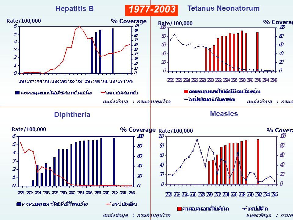 Hepatitis B Diphtheria Rate/100,000 % Coverage แหล่งข้อมูล : กรมควบคุมโรค Tetanus Neonatorum แหล่งข้อมูล : กรมควบคุมโรค Measles แหล่งข้อมูล : กรมควบคุ